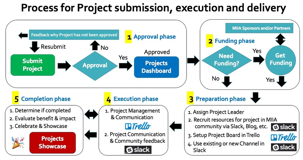 MIIA Projects and Process for projects submission, execution and delivery